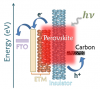 carbon_based_perovskite_solar_cells_1.png