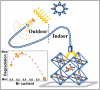 Effect of Halide Composition on the Photochemical Stability of Perovskite Photovoltaic Materials