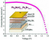 High efficiency and high open circuit voltage in quasi two-dimensional perovskite based solar cells