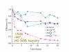 High efficiency quasi 2D lead bromide perovskite solar cells