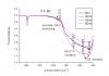 Nb+ doped TiO2  based solar cells